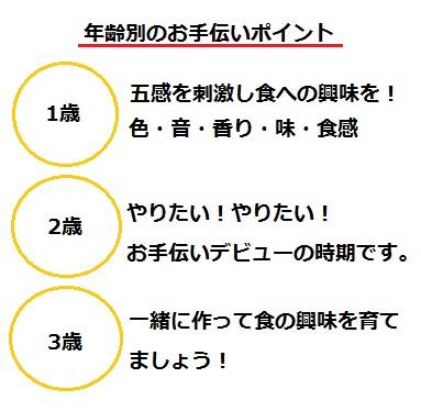 年齢別のお手伝いポイント.jpg