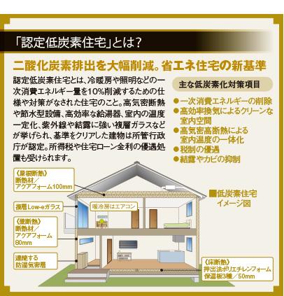 「オークラホーム」の住まいは 二酸化炭素排出を 大幅削減する 「認定低炭素住宅」 認定低炭素住宅とは、冷暖房や照明などの一次消費エネルギー量を10%削減するため の仕様や対策がなされた住宅のこと。高気密断熱や節水型設備、高効率な給湯器、室内 の温度一定化、紫外線や結露に強い複層ガラスなどが挙げられ、基準をクリアした建物は 所管行政庁が認定。所得税や住宅ローン金利の優遇処置も受けられます。